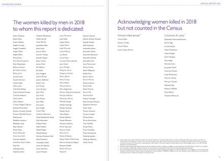 The Femicide Census is dedicated to the women killed by men in 2018 © Femicide Census